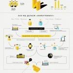 инфографика об инфографике