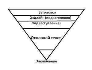 перевернутая пирамида журналистика